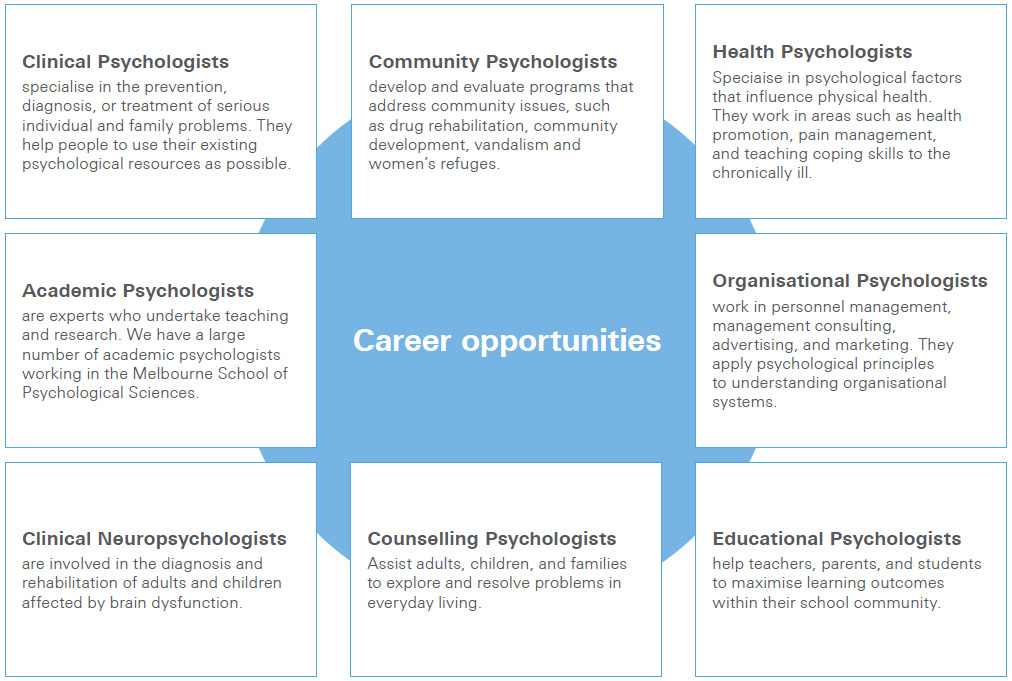 Developmental And Child Psychology majors that get jobs